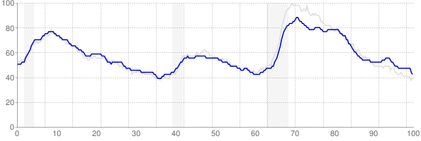 Pennsylvania monthly unemployment rate chart from 1990 to June 2018